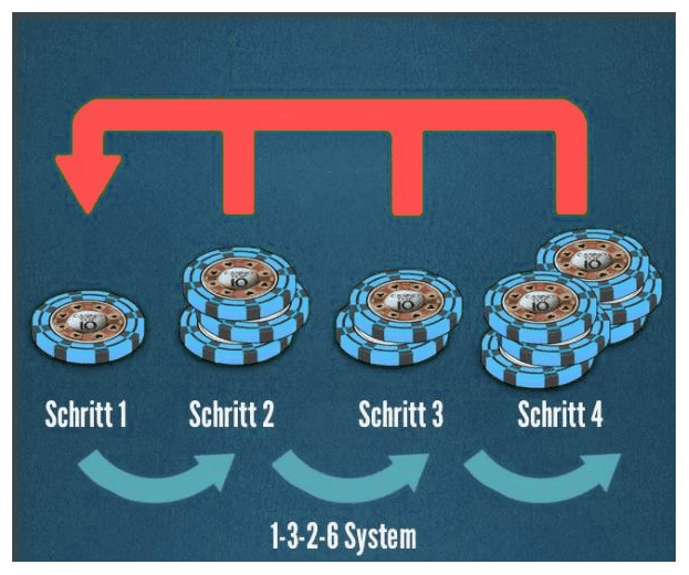 Betting System 1-3-2-6