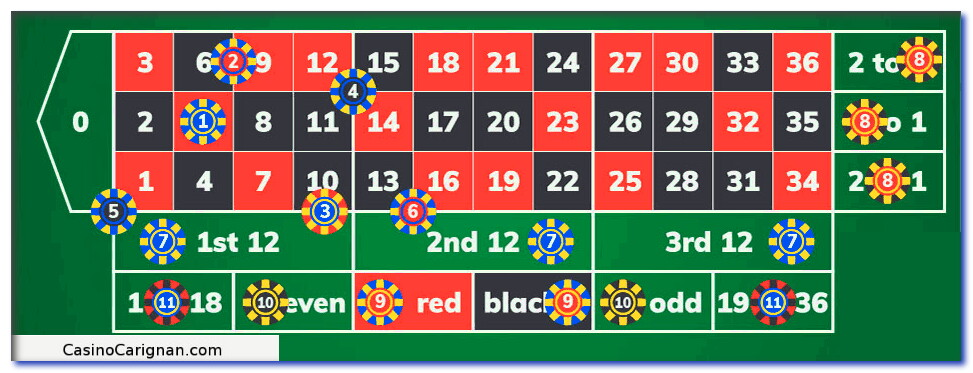 learn to bet roulette